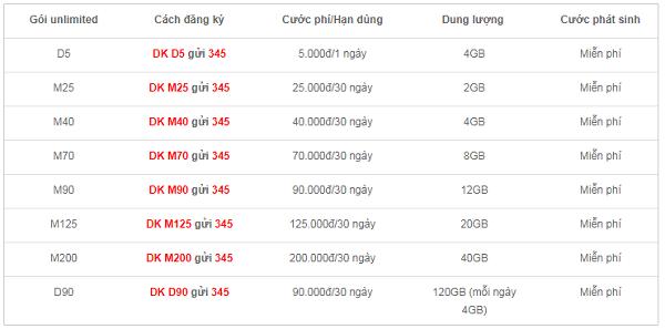 goi-unlimited-cua-vietnamobile-1